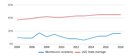 This chart display the percentage of Hispanic students in Montessori Academy and the percentage of Hispanic public school students in Arizona by year, with the latest 2017-18 school year data.