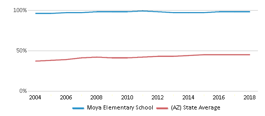 This chart display the percentage of Hispanic students in Moya Elementary School and the percentage of Hispanic public school students in Arizona by year, with the latest 2017-18 school year data.