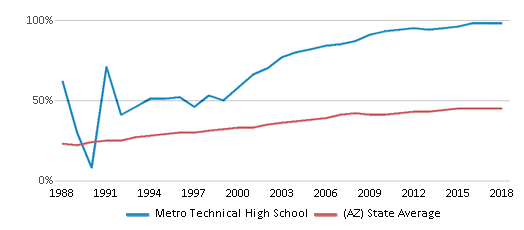 This chart display the percentage of Hispanic students in Metro Technical High School and the percentage of Hispanic public school students in Arizona by year, with the latest 2017-18 school year data.