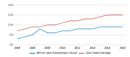 This chart display the percentage of Hispanic students in Mirror Lake Elementary School and the percentage of Hispanic public school students in Georgia by year, with the latest 2017-18 school year data.