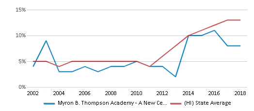 This chart display the percentage of Hispanic students in Myron B. Thompson Academy - A New Century Pcs and the percentage of Hispanic public school students in Hawaii by year, with the latest 2017-18 school year data.