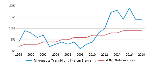 This chart display the percentage of Hispanic students in Minnesota Transitions Charter Elementary School and the percentage of Hispanic public school students in Minnesota by year, with the latest 2017-18 school year data.