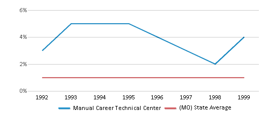 This chart display the percentage of Hispanic students in Manual Career Technical Center and the percentage of Hispanic public school students in Missouri by year, with the latest 1998-99 school year data.