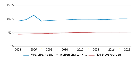 This chart display the percentage of Hispanic students in Midvalley Academy-mcallen Charter High School and the percentage of Hispanic public school students in Texas by year, with the latest 2017-18 school year data.
