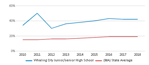 This chart display the percentage of Hispanic students in Whaling City Junior/senior High School and the percentage of Hispanic public school students in Massachusetts by year, with the latest 2017-18 school year data.