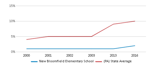 This chart display the percentage of Hispanic students in New Bloomfield Elementary School and the percentage of Hispanic public school students in Pennsylvania by year, with the latest 2015-16 school year data.