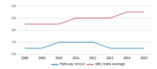This chart display the percentage of Hispanic students in Pathway School and the percentage of Hispanic public school students in Michigan by year, with the latest 2014-15 school year data.