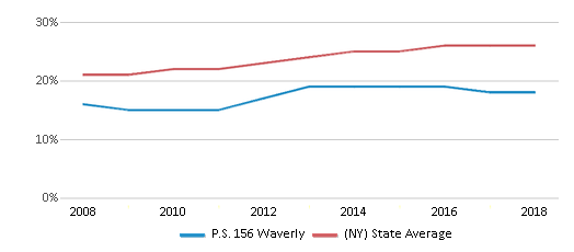 This chart display the percentage of Hispanic students in P.S. 156 Waverly and the percentage of Hispanic public school students in New York by year, with the latest 2017-18 school year data.