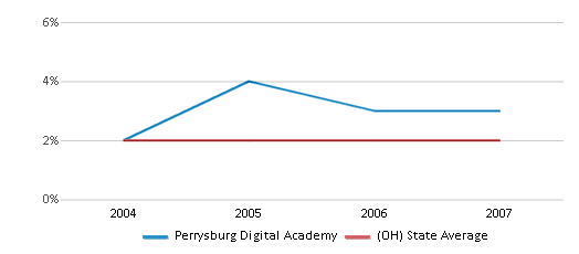 This chart display the percentage of Hispanic students in Perrysburg Digital Academy and the percentage of Hispanic public school students in Ohio by year, with the latest 2006-07 school year data.