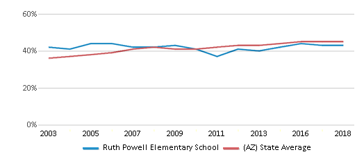 This chart display the percentage of Hispanic students in Ruth Powell Elementary School and the percentage of Hispanic public school students in Arizona by year, with the latest 2017-18 school year data.