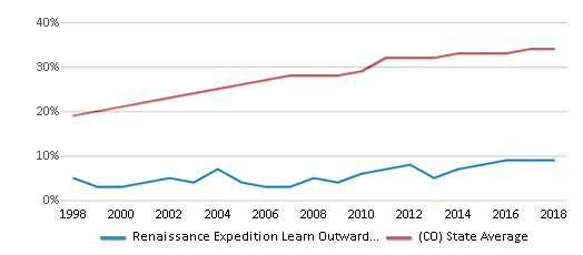 This chart display the percentage of Hispanic students in Renaissance Expedition Learn Outward Bound School and the percentage of Hispanic public school students in Colorado by year, with the latest 2017-18 school year data.
