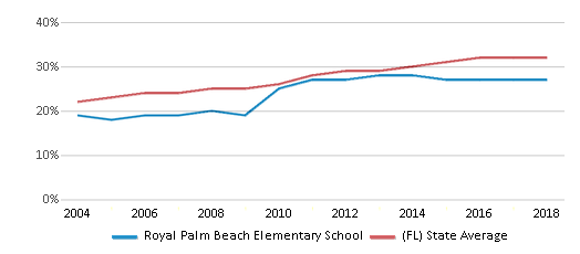 This chart display the percentage of Hispanic students in Royal Palm Beach Elementary School and the percentage of Hispanic public school students in Florida by year, with the latest 2017-18 school year data.