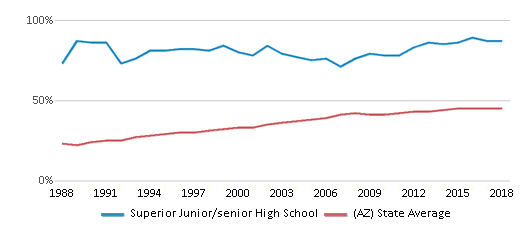 This chart display the percentage of Hispanic students in Superior Junior/senior High School and the percentage of Hispanic public school students in Arizona by year, with the latest 2017-18 school year data.