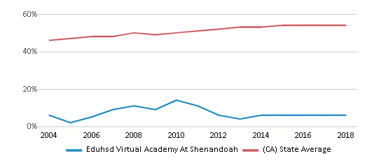 This chart display the percentage of Hispanic students in Eduhsd Virtual Academy At Shenandoah and the percentage of Hispanic public school students in California by year, with the latest 2017-18 school year data.