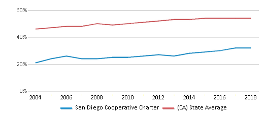 This chart display the percentage of Hispanic students in San Diego Cooperative Charter and the percentage of Hispanic public school students in California by year, with the latest 2017-18 school year data.