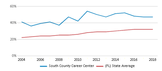 This chart display the percentage of Hispanic students in South County Career Center and the percentage of Hispanic public school students in Florida by year, with the latest 2017-18 school year data.