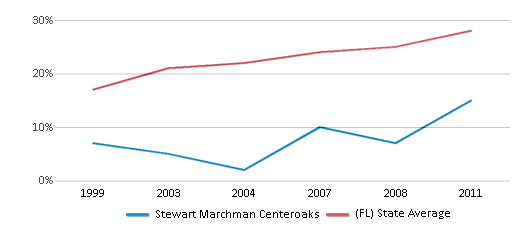 This chart display the percentage of Hispanic students in Stewart Marchman Centeroaks and the percentage of Hispanic public school students in Florida by year, with the latest 2010-11 school year data.
