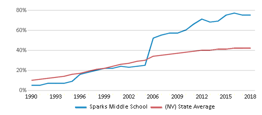 This chart display the percentage of Hispanic students in Sparks Middle School and the percentage of Hispanic public school students in Nevada by year, with the latest 2017-18 school year data.
