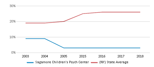 This chart display the percentage of Hispanic students in Sagamore Children's Psych Center and the percentage of Hispanic public school students in New York by year, with the latest 2017-18 school year data.