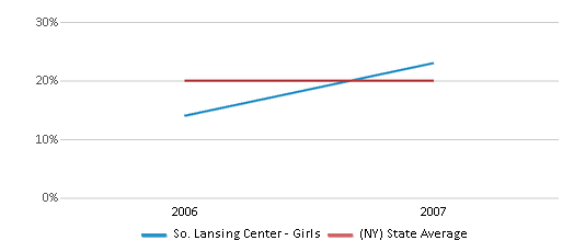 This chart display the percentage of Hispanic students in So. Lansing Center - Girls and the percentage of Hispanic public school students in New York by year, with the latest 2006-07 school year data.