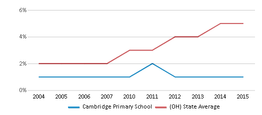 This chart display the percentage of Hispanic students in Cambridge Primary School and the percentage of Hispanic public school students in Ohio by year, with the latest 2014-15 school year data.