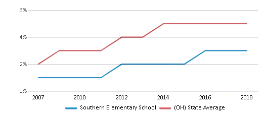 This chart display the percentage of Hispanic students in Southern Elementary School and the percentage of Hispanic public school students in Ohio by year, with the latest 2017-18 school year data.