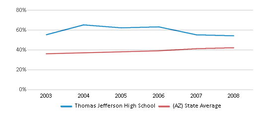 This chart display the percentage of Hispanic students in Thomas Jefferson High School and the percentage of Hispanic public school students in Arizona by year, with the latest 2007-08 school year data.