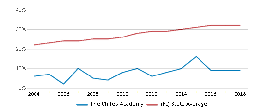This chart display the percentage of Hispanic students in The Chiles Academy and the percentage of Hispanic public school students in Florida by year, with the latest 2017-18 school year data.