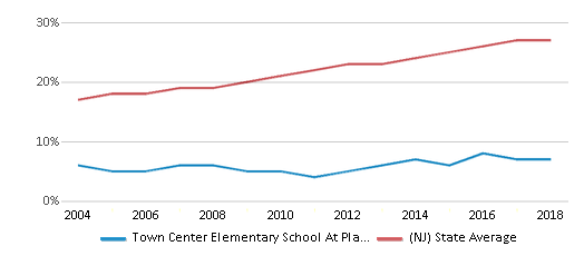 This chart display the percentage of Hispanic students in Town Center Elementary School At Plainsboro and the percentage of Hispanic public school students in New Jersey by year, with the latest 2017-18 school year data.