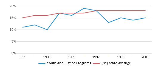 This chart display the percentage of Hispanic students in Youth And Justice Programs and the percentage of Hispanic public school students in New York by year, with the latest 2000-01 school year data.