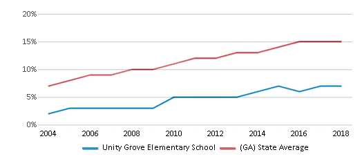 This chart display the percentage of Hispanic students in Unity Grove Elementary School and the percentage of Hispanic public school students in Georgia by year, with the latest 2017-18 school year data.