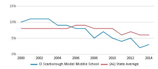 This chart display the percentage of students who is eligible for reduced lunch in Cl Scarborough Model Middle School and the percentage of public school students who is eligible for reduced lunch in Alabama by year, with the latest 2013-14 school year data.