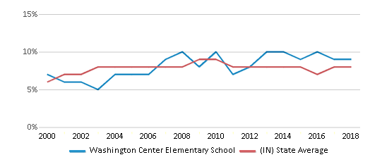 This chart display the percentage of students who is eligible for reduced lunch in Washington Center Elementary School and the percentage of public school students who is eligible for reduced lunch in Indiana by year, with the latest 2017-18 school year data.