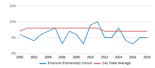 This chart display the percentage of students who is eligible for reduced lunch in Emerson Elementary School and the percentage of public school students who is eligible for reduced lunch in Iowa by year, with the latest 2017-18 school year data.