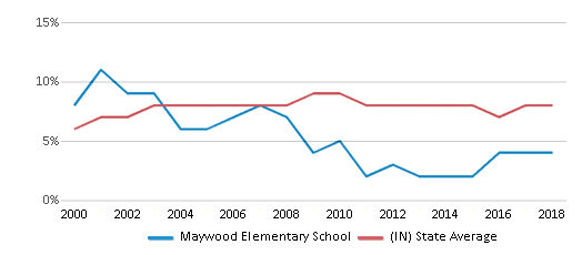 This chart display the percentage of students who is eligible for reduced lunch in Maywood Elementary School and the percentage of public school students who is eligible for reduced lunch in Indiana by year, with the latest 2017-18 school year data.