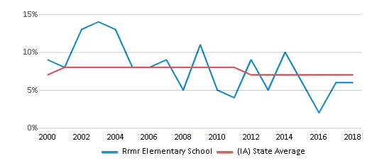 This chart display the percentage of students who is eligible for reduced lunch in Rrmr Elementary School and the percentage of public school students who is eligible for reduced lunch in Iowa by year, with the latest 2017-18 school year data.