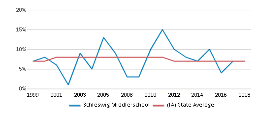 This chart display the percentage of students who is eligible for reduced lunch in Schleswig Middle-school and the percentage of public school students who is eligible for reduced lunch in Iowa by year, with the latest 2017-18 school year data.