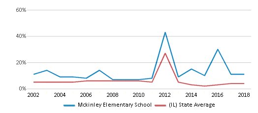 This chart display the percentage of students who is eligible for reduced lunch in Mckinley Elementary School and the percentage of public school students who is eligible for reduced lunch in Illinois by year, with the latest 2017-18 school year data.