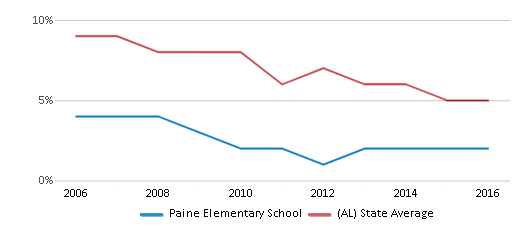 This chart display the percentage of students who is eligible for reduced lunch in Paine Elementary School and the percentage of public school students who is eligible for reduced lunch in Alabama by year, with the latest 2015-16 school year data.