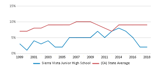 This chart display the percentage of students who is eligible for reduced lunch in Sierra Vista Junior High School and the percentage of public school students who is eligible for reduced lunch in California by year, with the latest 2017-18 school year data.