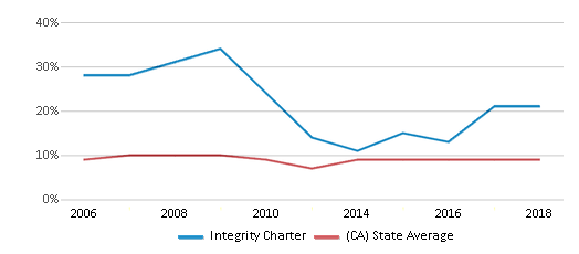 This chart display the percentage of students who is eligible for reduced lunch in Integrity Charter and the percentage of public school students who is eligible for reduced lunch in California by year, with the latest 2017-18 school year data.
