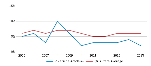 This chart display the percentage of students who is eligible for reduced lunch in Riverside Academy and the percentage of public school students who is eligible for reduced lunch in Michigan by year, with the latest 2014-15 school year data.