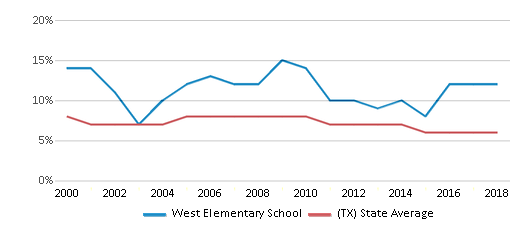 This chart display the percentage of students who is eligible for reduced lunch in West Elementary School and the percentage of public school students who is eligible for reduced lunch in Texas by year, with the latest 2017-18 school year data.