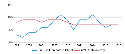 This chart display the percentage of students who is eligible for reduced lunch in Sunrise Elementary School and the percentage of public school students who is eligible for reduced lunch in Washington by year, with the latest 2017-18 school year data.