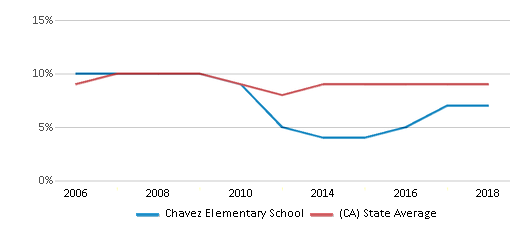 This chart display the percentage of students who is eligible for reduced lunch in Chavez Elementary School and the percentage of public school students who is eligible for reduced lunch in California by year, with the latest 2017-18 school year data.