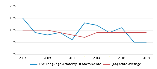 This chart display the percentage of students who is eligible for reduced lunch in The Language Academy Of Sacramento and the percentage of public school students who is eligible for reduced lunch in California by year, with the latest 2017-18 school year data.
