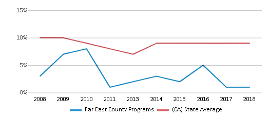 This chart display the percentage of students who is eligible for reduced lunch in Far East County Programs and the percentage of public school students who is eligible for reduced lunch in California by year, with the latest 2017-18 school year data.