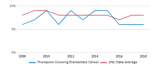 This chart display the percentage of students who is eligible for reduced lunch in Thompson Crossing Elementary School and the percentage of public school students who is eligible for reduced lunch in Indiana by year, with the latest 2017-18 school year data.