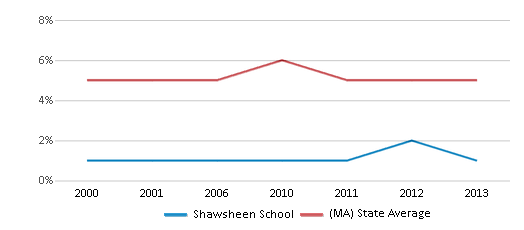 This chart display the percentage of students who is eligible for reduced lunch in Shawsheen School and the percentage of public school students who is eligible for reduced lunch in Massachusetts by year, with the latest 2012-13 school year data.