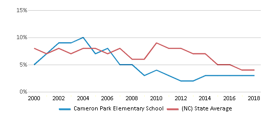 This chart display the percentage of students who is eligible for reduced lunch in Cameron Park Elementary School and the percentage of public school students who is eligible for reduced lunch in North Carolina by year, with the latest 2017-18 school year data.
